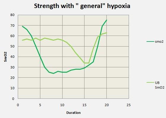 smo2 general hypoxia.jpg
