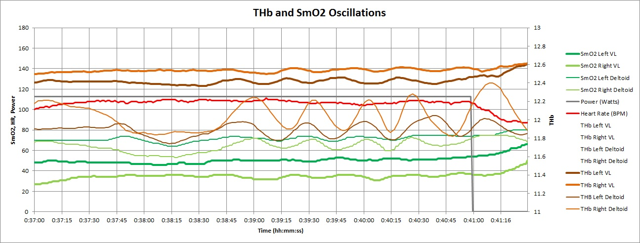 THb and SmO2 Oscillations.jpg