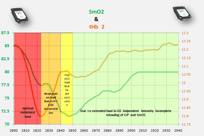 S  1 load  explanation  thb  smo2  workout.jpg