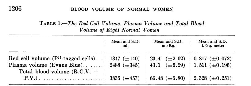 female  blood volume..jpg