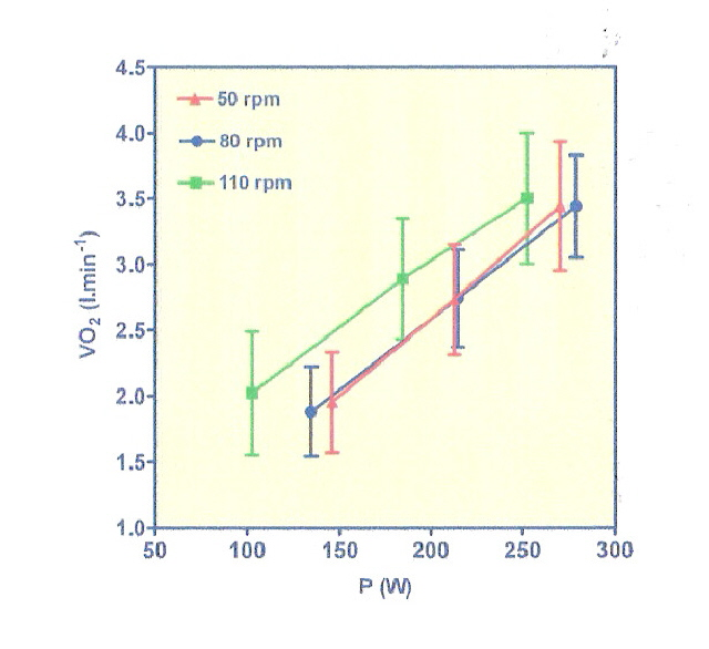 VO2 and RPM.jpg