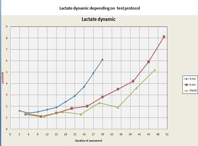 lactatedynmic.jpg