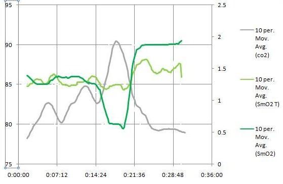 Jili CO2 Smo2.jpg