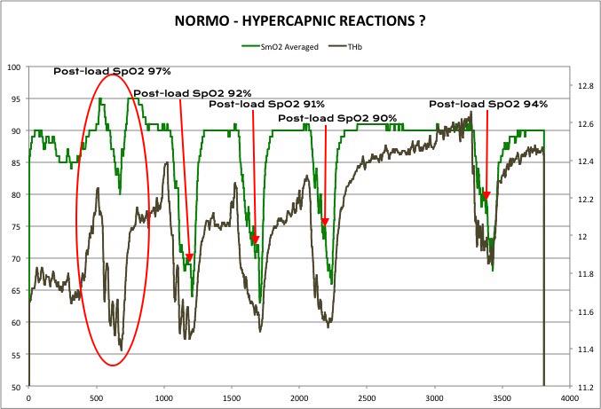 Normo - Hypercapnic Reactions.jpg