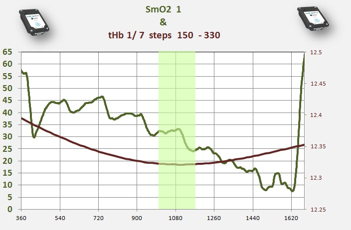 thb polyn  curve  and SmO2 first 3 min  7  steps.jpg