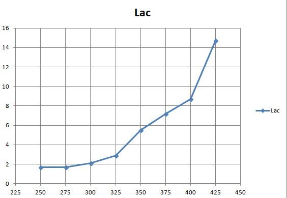 lac  3 min trend.jpg