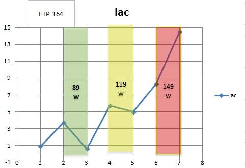 lactate  ftp.jpg