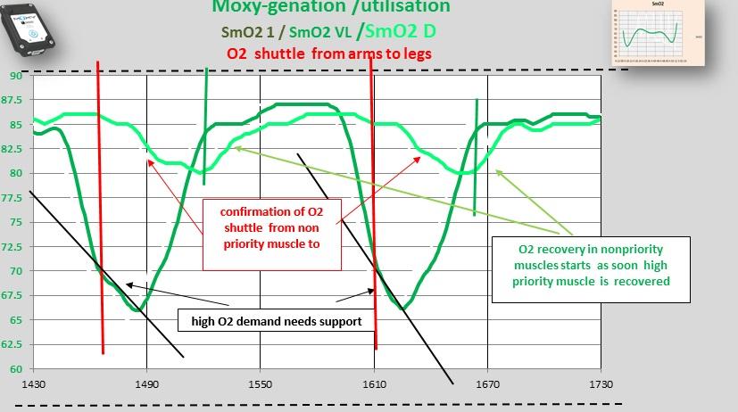 hard load  wiht O2  shift.jpg