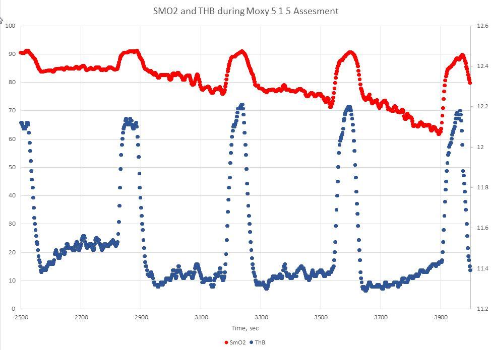 SMO2 tHb Zoomed assesment 1 NOV 17.jpg