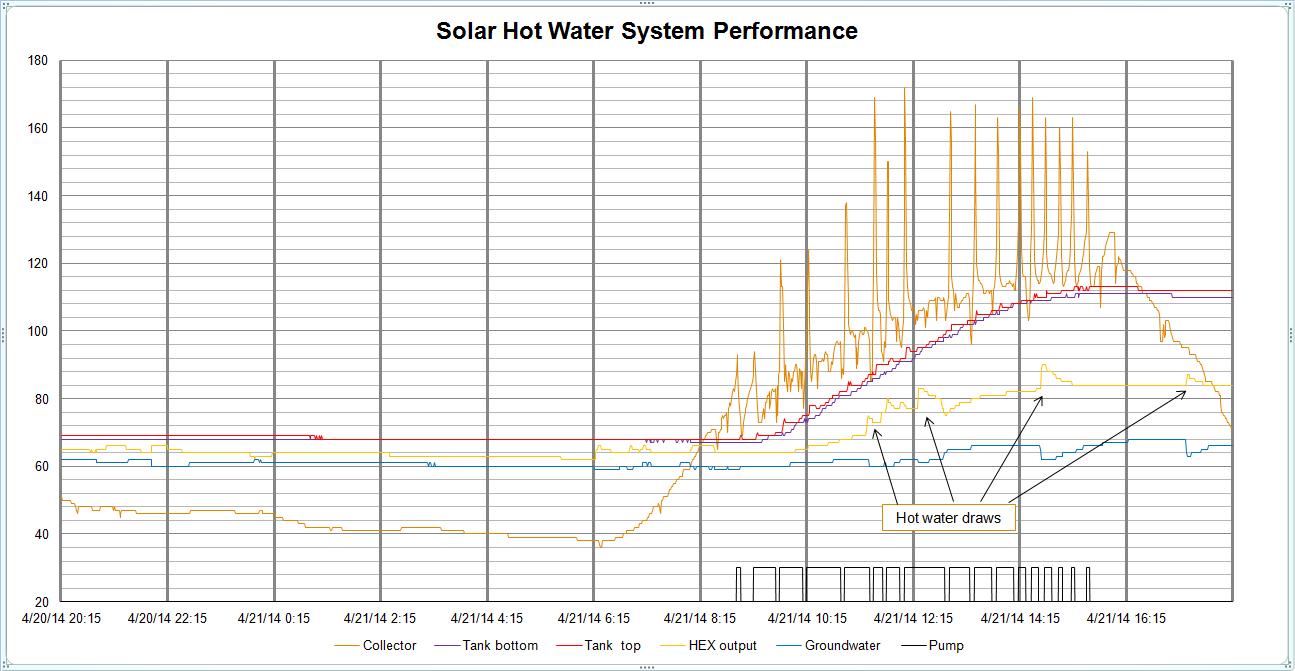 2014-04-21 Graph.PNG