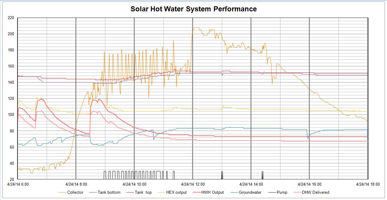 2014-04-24 Graph.PNG