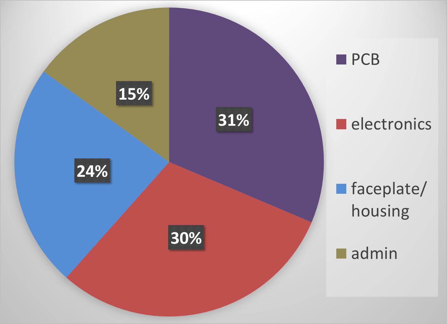ACP3-E-PRI costs.png