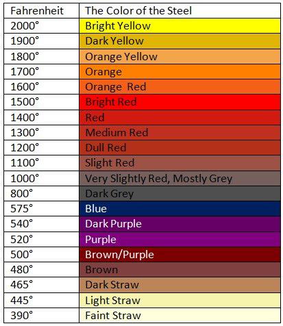blacksmithing-temperature -chart.jpg