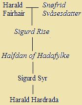 Harald_Hardrada_saga_ancestry.png