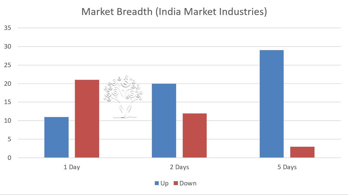 India Market Breadth 2017-12-21_2-22-52.jpg