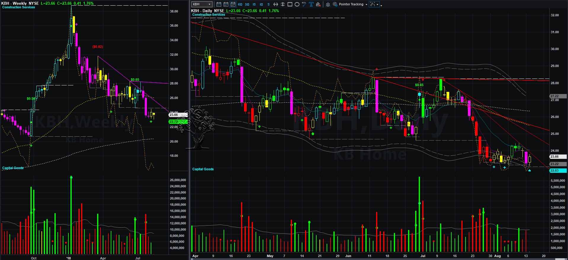 kbh charts 2018-08-14_11-20-28.jpg