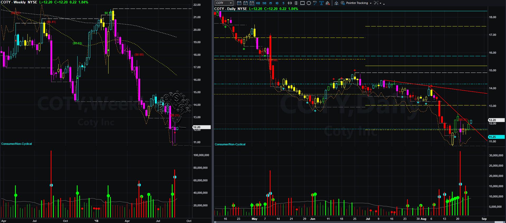 coty chart 2018-08-27_10-00-48.jpg