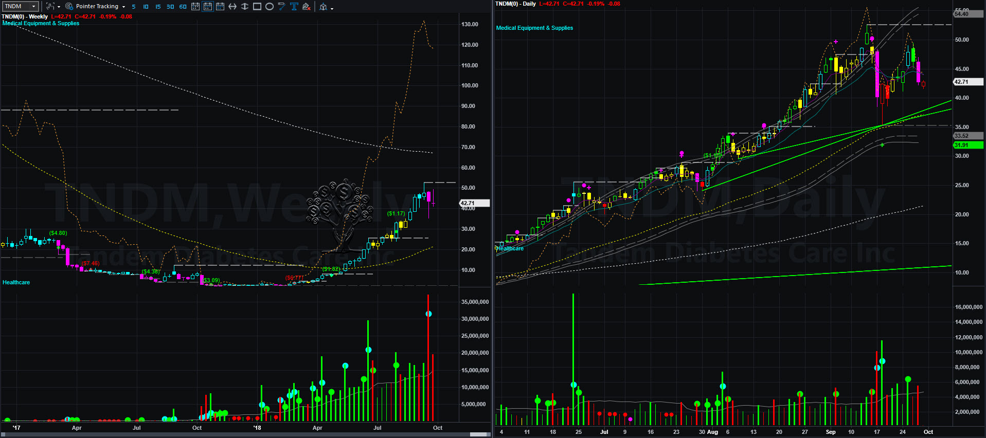 tndm chart 2018-09-28_9-42-11.jpg