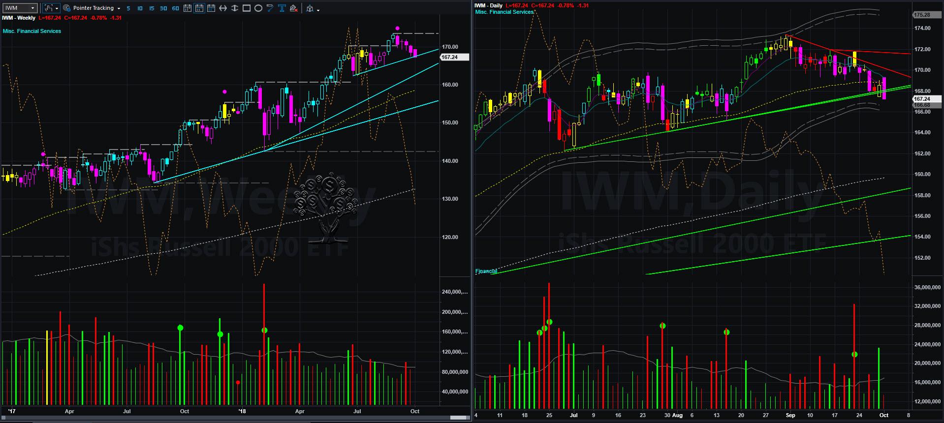IWM chart 2018-10-01_12-42-14.jpg