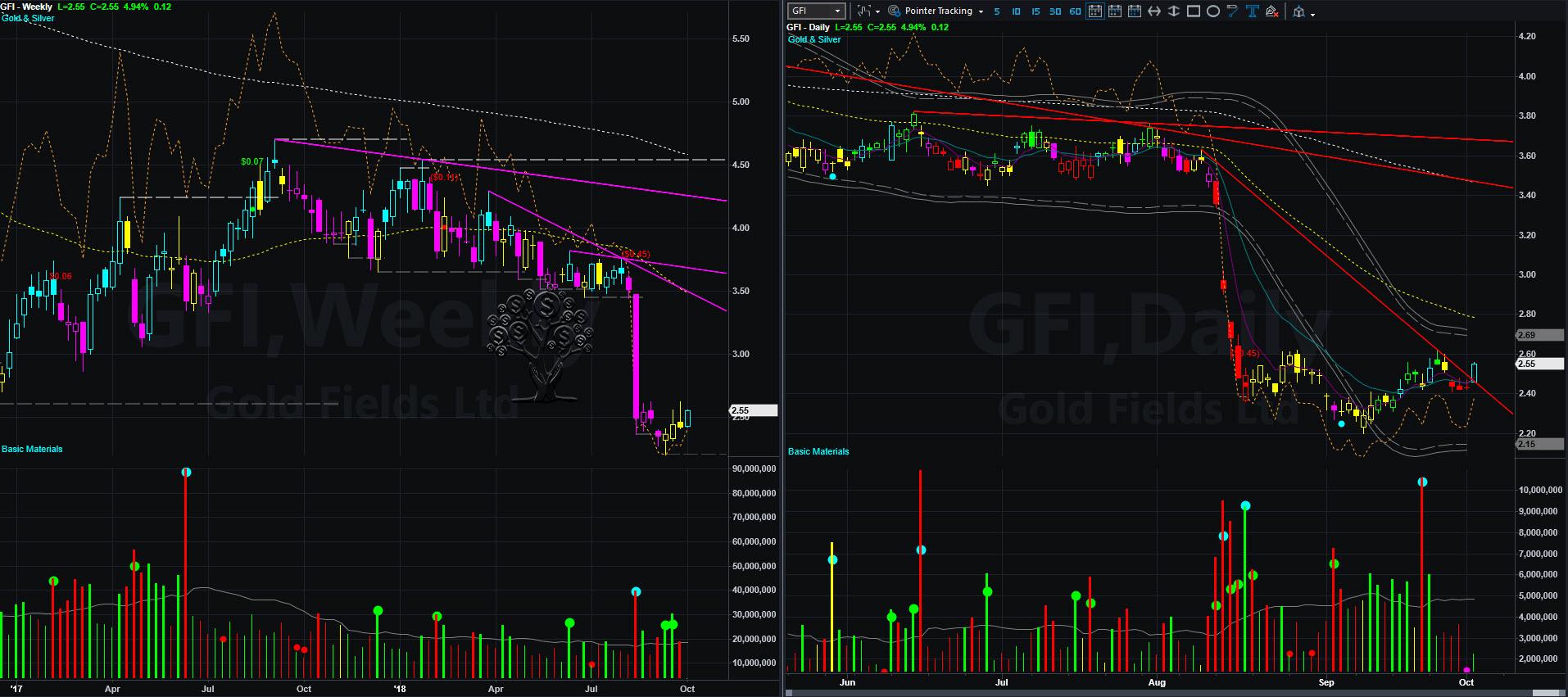 GFI chart 2018-10-02_14-29-00.jpg