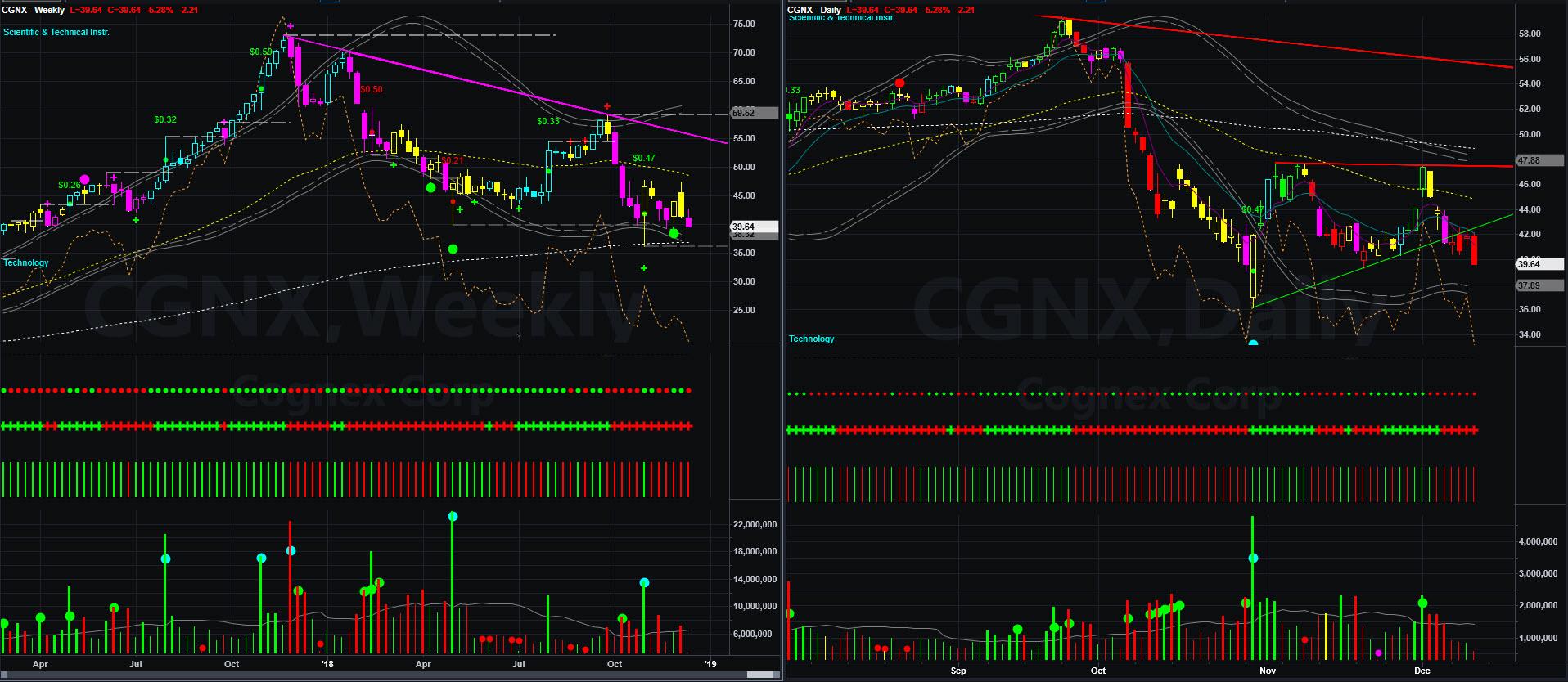 CGNX Chart 2018-12-13_14-06-17.jpg