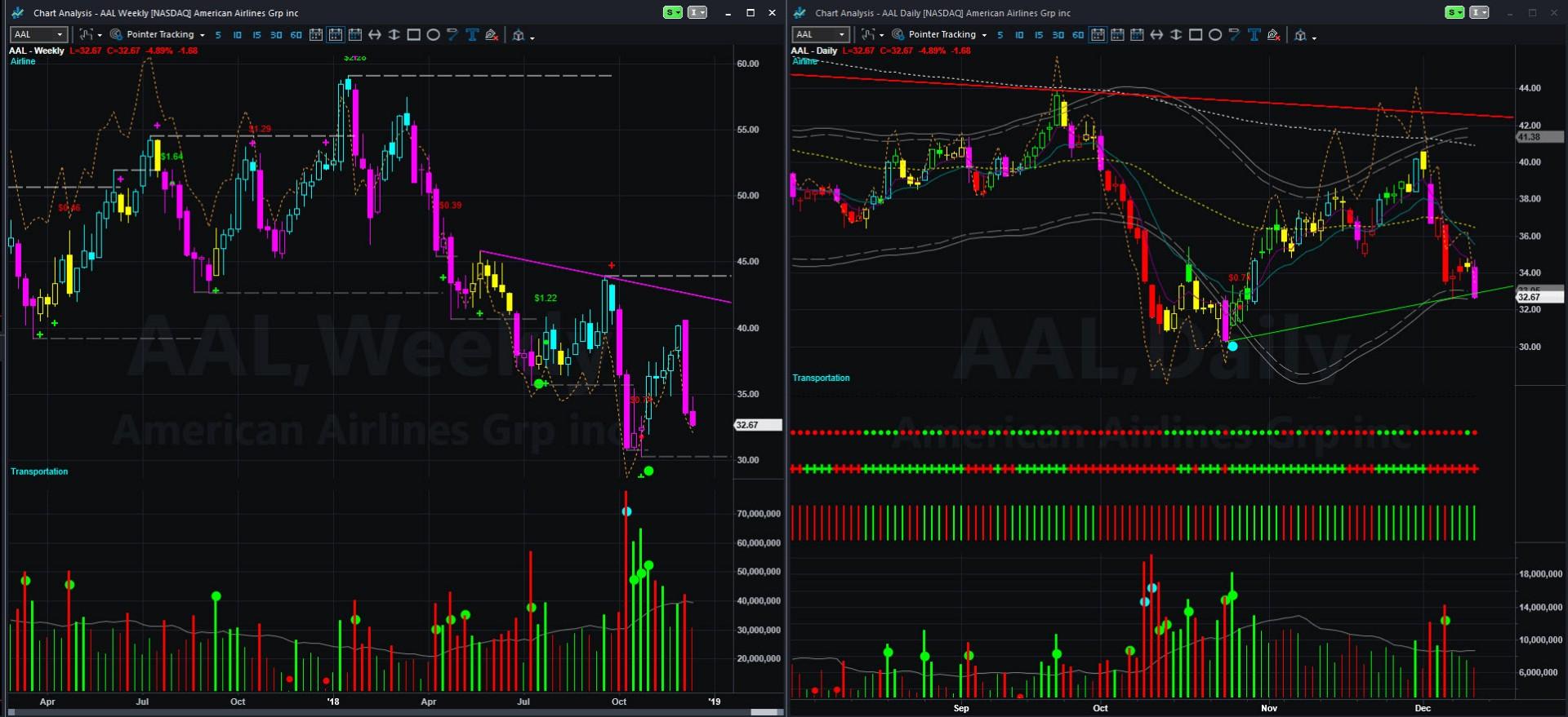 AAL CHART 2018-12-13_14-45-14.jpg