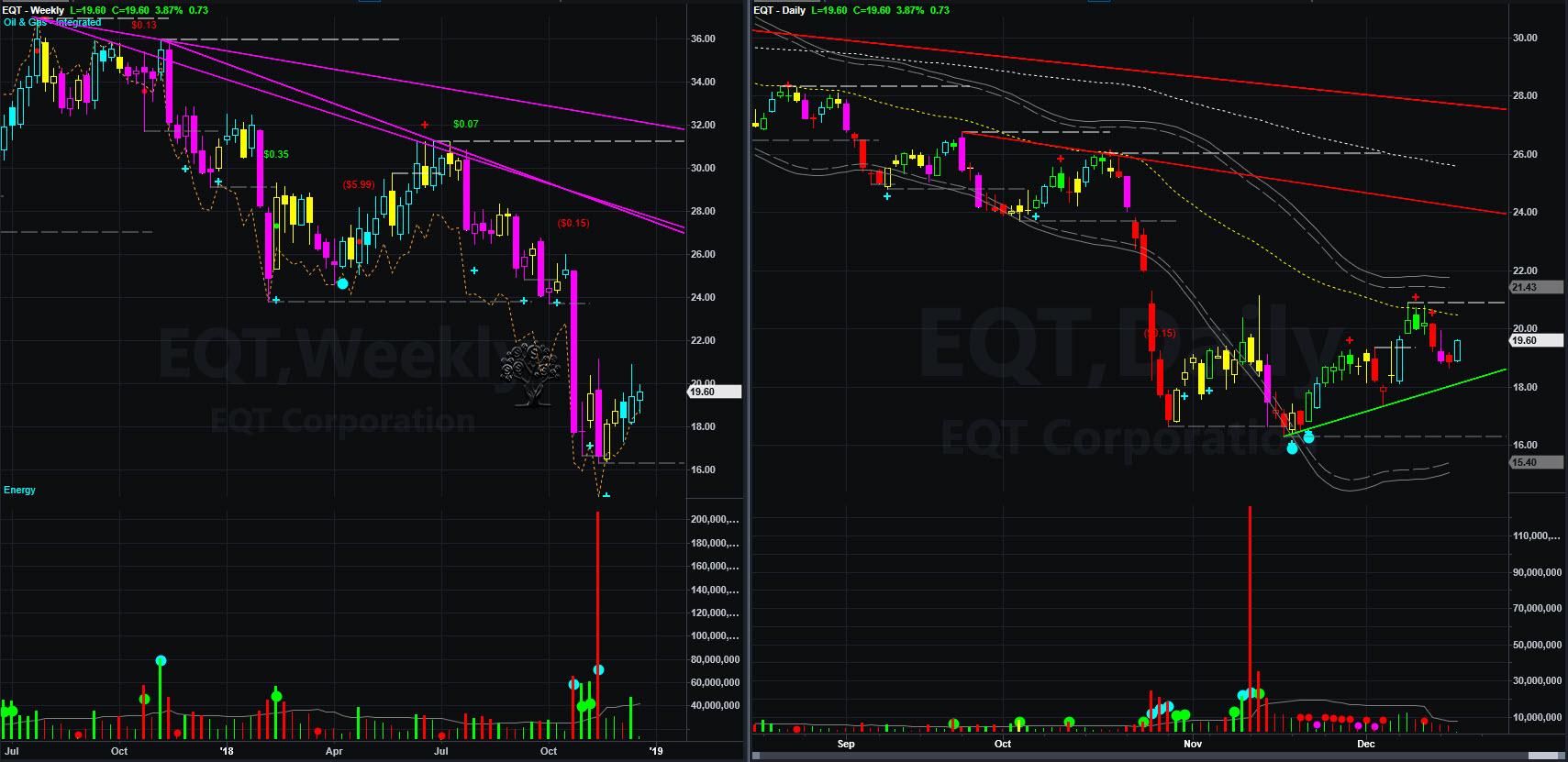 EQT chart 2018-12-19_11-05-16.jpg