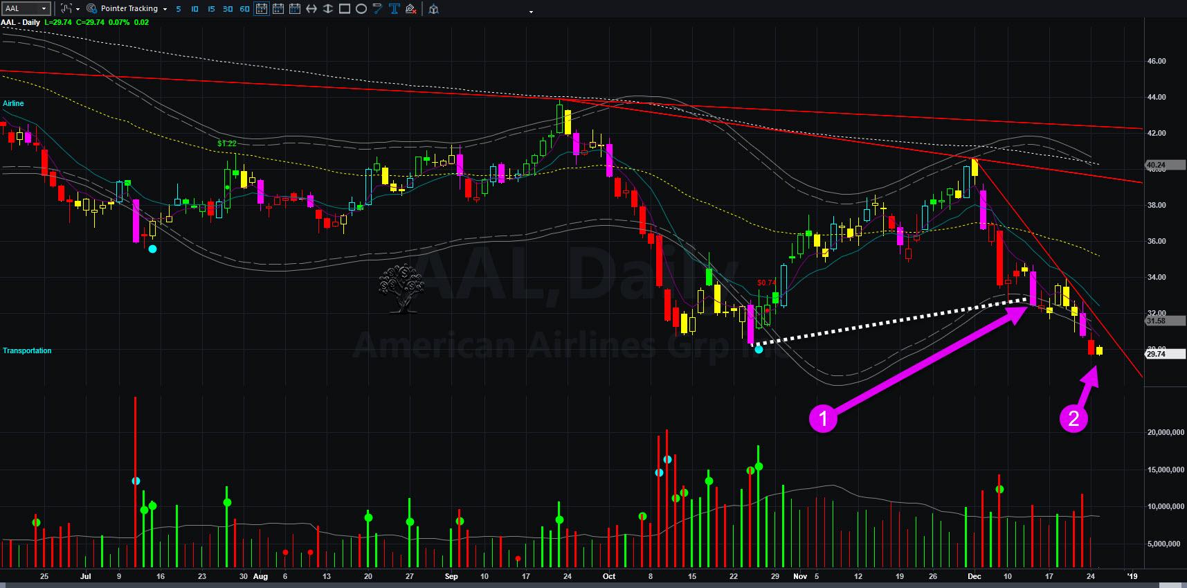 AAL Initial Target 2018-12-26_11-04-14.jpg