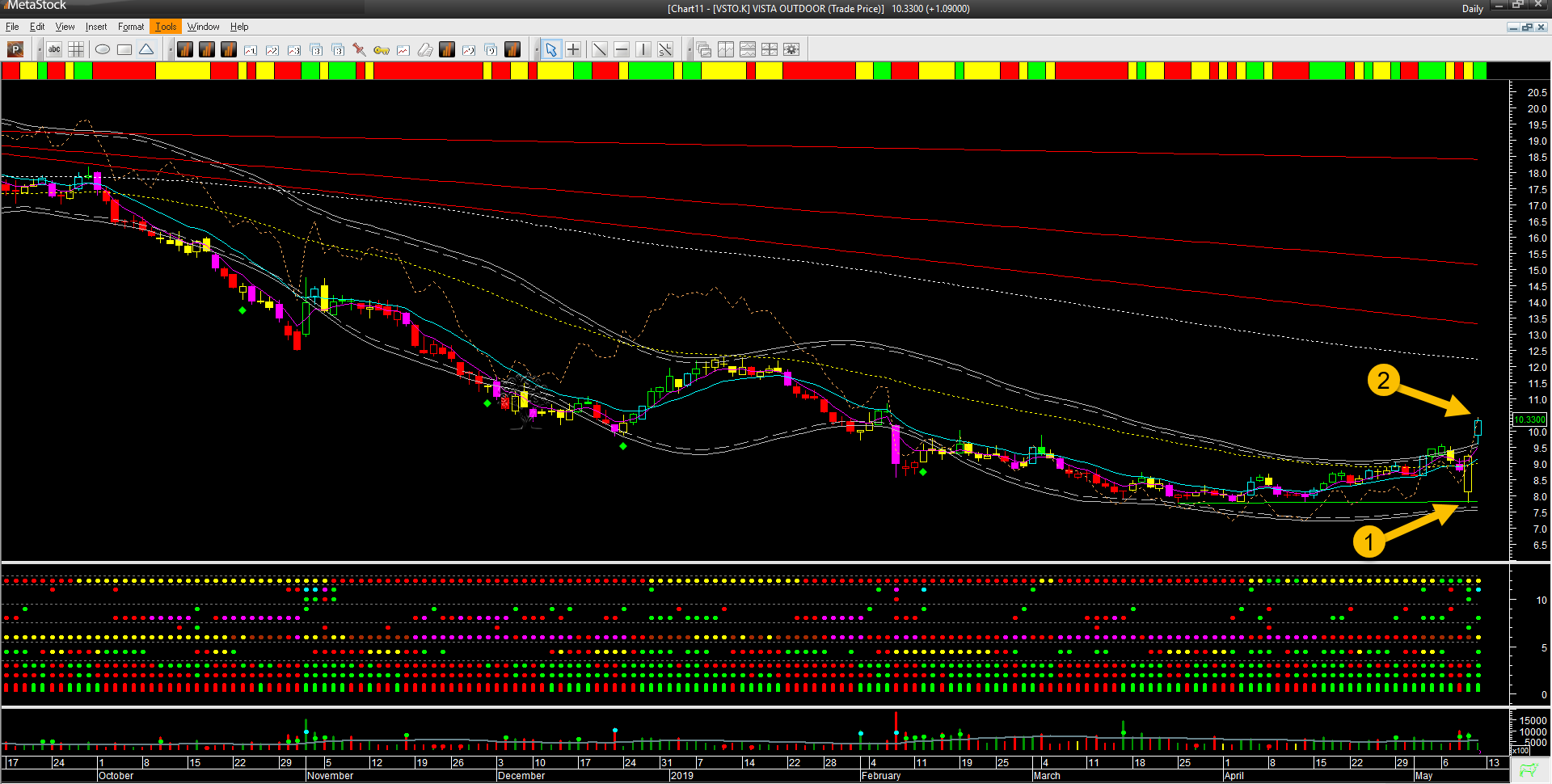 vsto 2 chart exit 2019-05-10_10-37-17.png