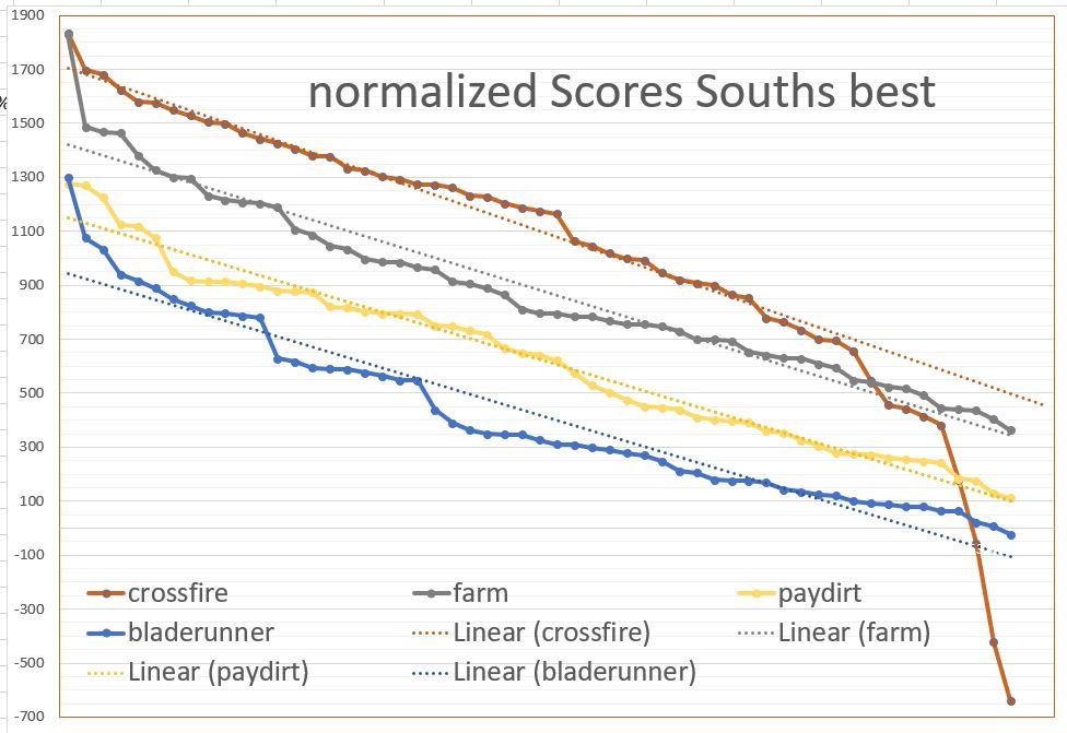souths_best_graph.jpg