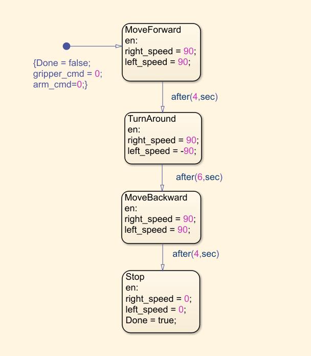 Autonomous_chart.png