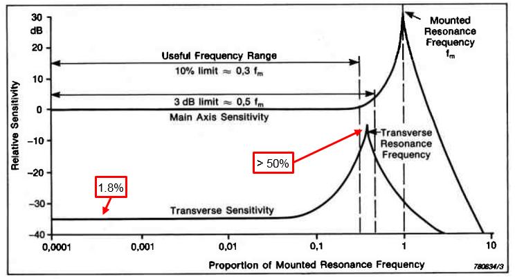 transverse_sensitivity_response.png