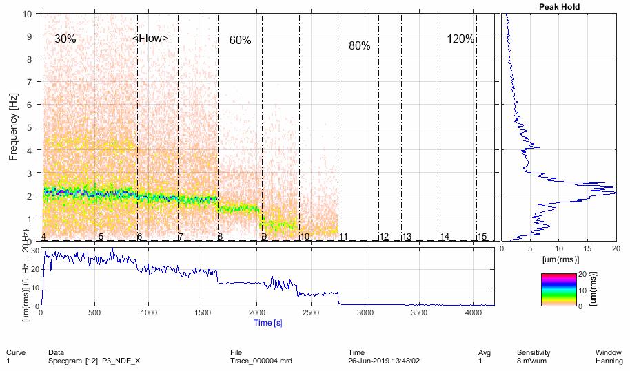 PumpSpecgram_Flow_LowFreqA.png