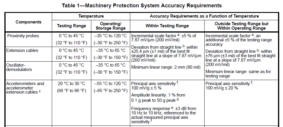 API 670 Table 1 Machinery Protection System Accuracy Requirements.png
