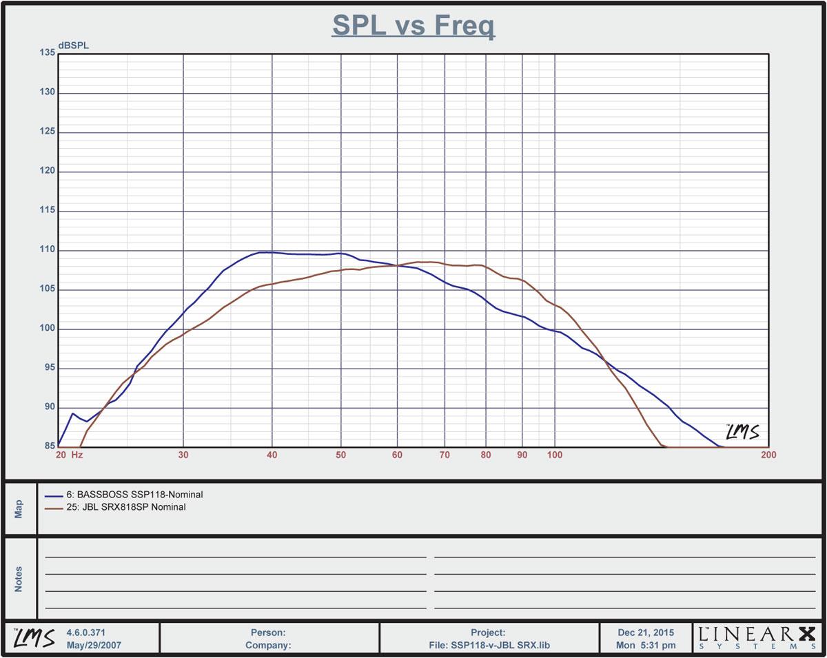 BASSBOSS_SSP118-v-JBL_SRX818SP-Matched-Level-at-65Hz.jpg