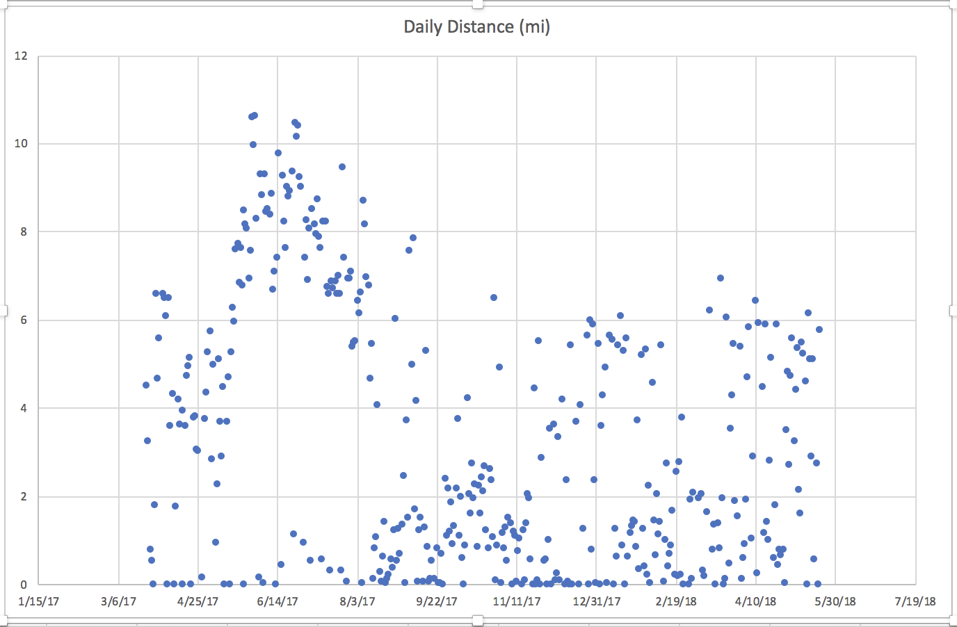 Lulus Daily Distance Per Month Graph Plotted.png