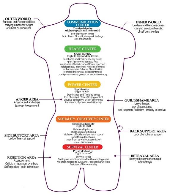 Chakras emotional-energy-centers.jpg