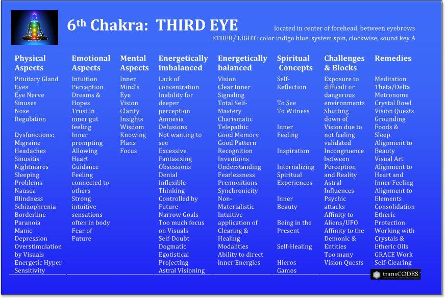 Chakra-6th-Crpd.jpg