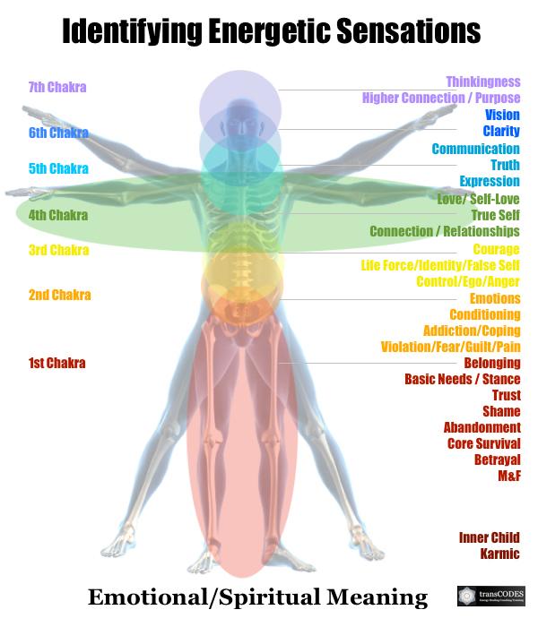 Energetic Sensations Emotional Spiritual Meaning.jpg