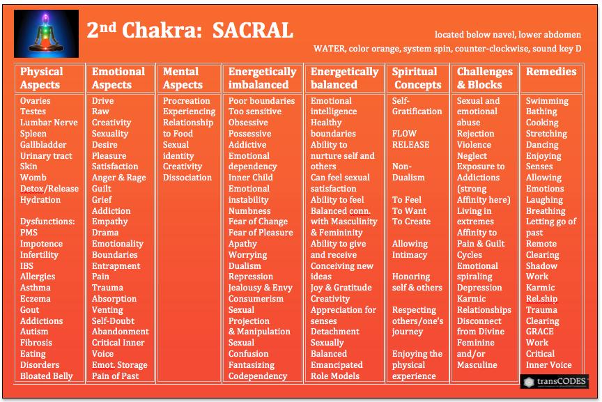 SSHP Chakra Chart 2nd.jpg.png