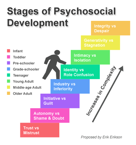 Inner Child Eriksson social-dev1 developmental stages.jpg (1).png