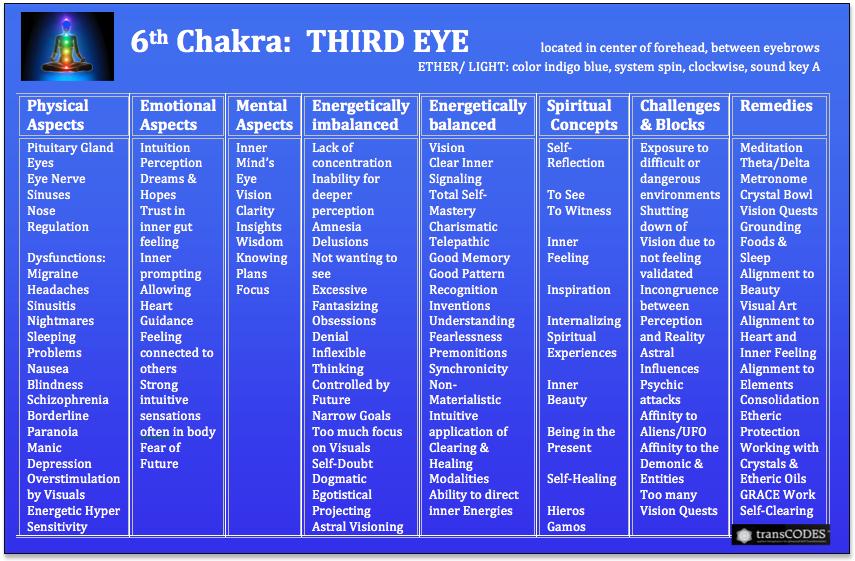SSHP Chakra Chart 6th.jpg.png