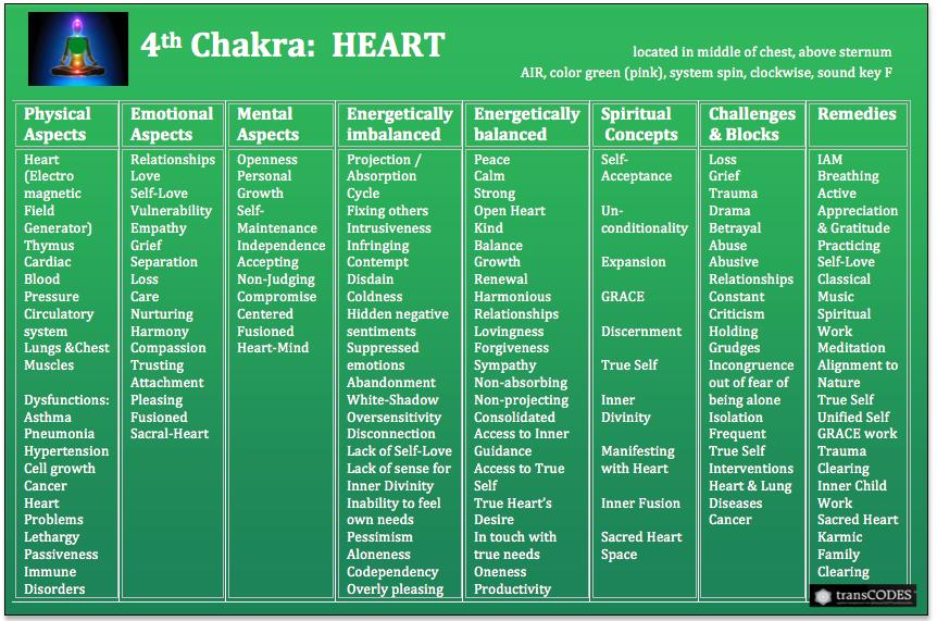 SSHP Chakra Chart 4th.png