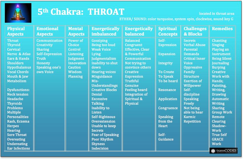 SSHP Chakra Chart 5th.png