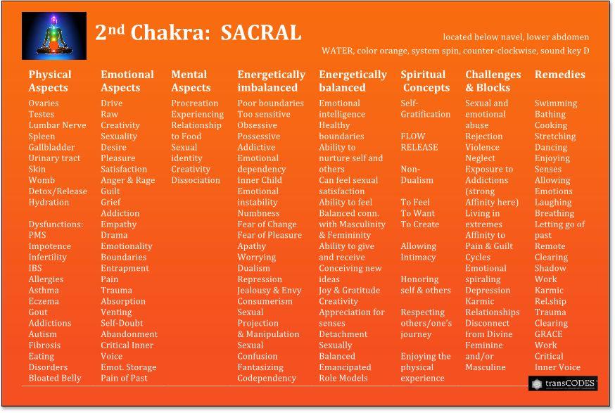 Chakra-2nd-Crpd.jpg