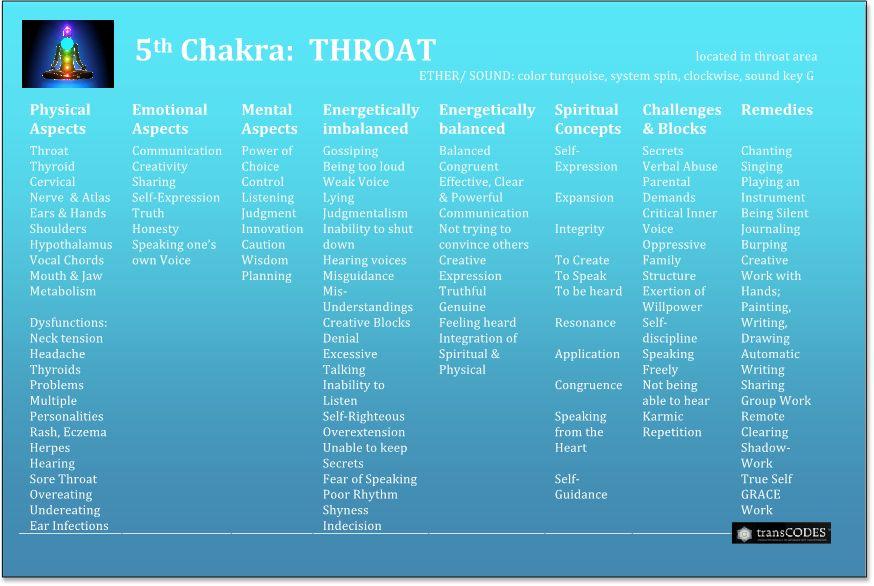 Chakra-5th-Crpd.jpg