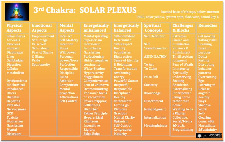 SSHP Chakra Chart 3rd.png