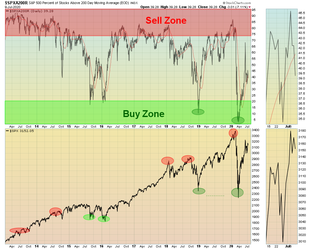 SPX200.png