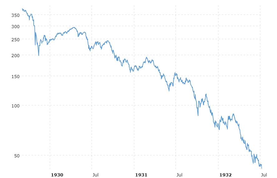 [dow-jones-crash-1929-bear-market-2018-12-29-macrotrends]