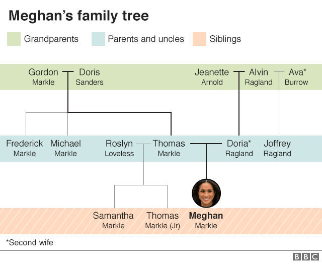 _101587863_meghan_family_tree_inf_640-nc.png